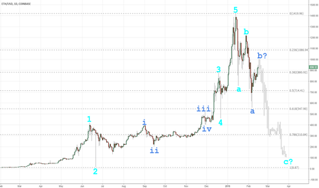 ETHUSD: ETH — 2018 Crypto Crash (Elliott Wave)