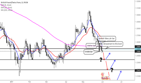GBPCHF: Great Britain Pound-Swiss Franc's decline continuation?