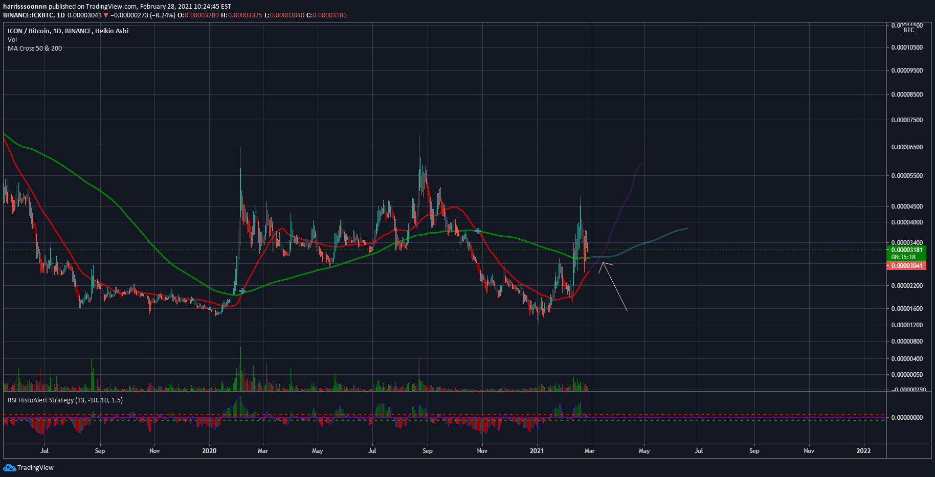 icx btc tradingview pirkti bitcoin ideal