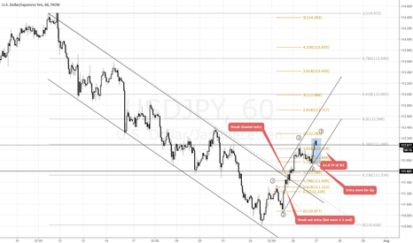USDJPY: USDJPY : My trade complete with end cycle