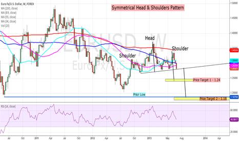 EURUSD: EURUSD - Weekly H&S Pattern