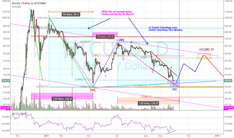 Bitcoin mid day update trading view