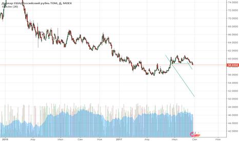 USDRUB_TOM: Увидим цены 2013 года?