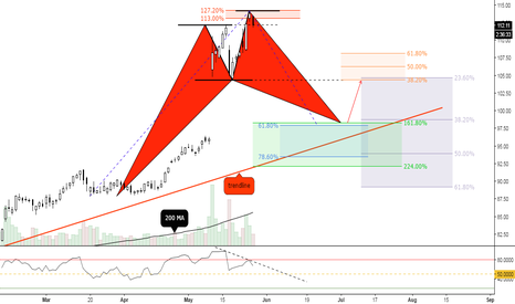 "EA: (12h) Bearish Divergence between tops and eventual ""projection"""