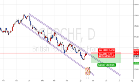 GBPCHF: GBPCHF is at critical zone now!