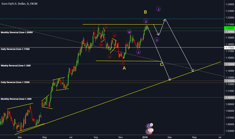 EURUSD: EURUSD - Potential Sell Opportunity