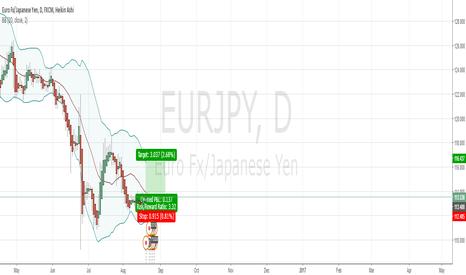 EURJPY: LONG FOR EJ