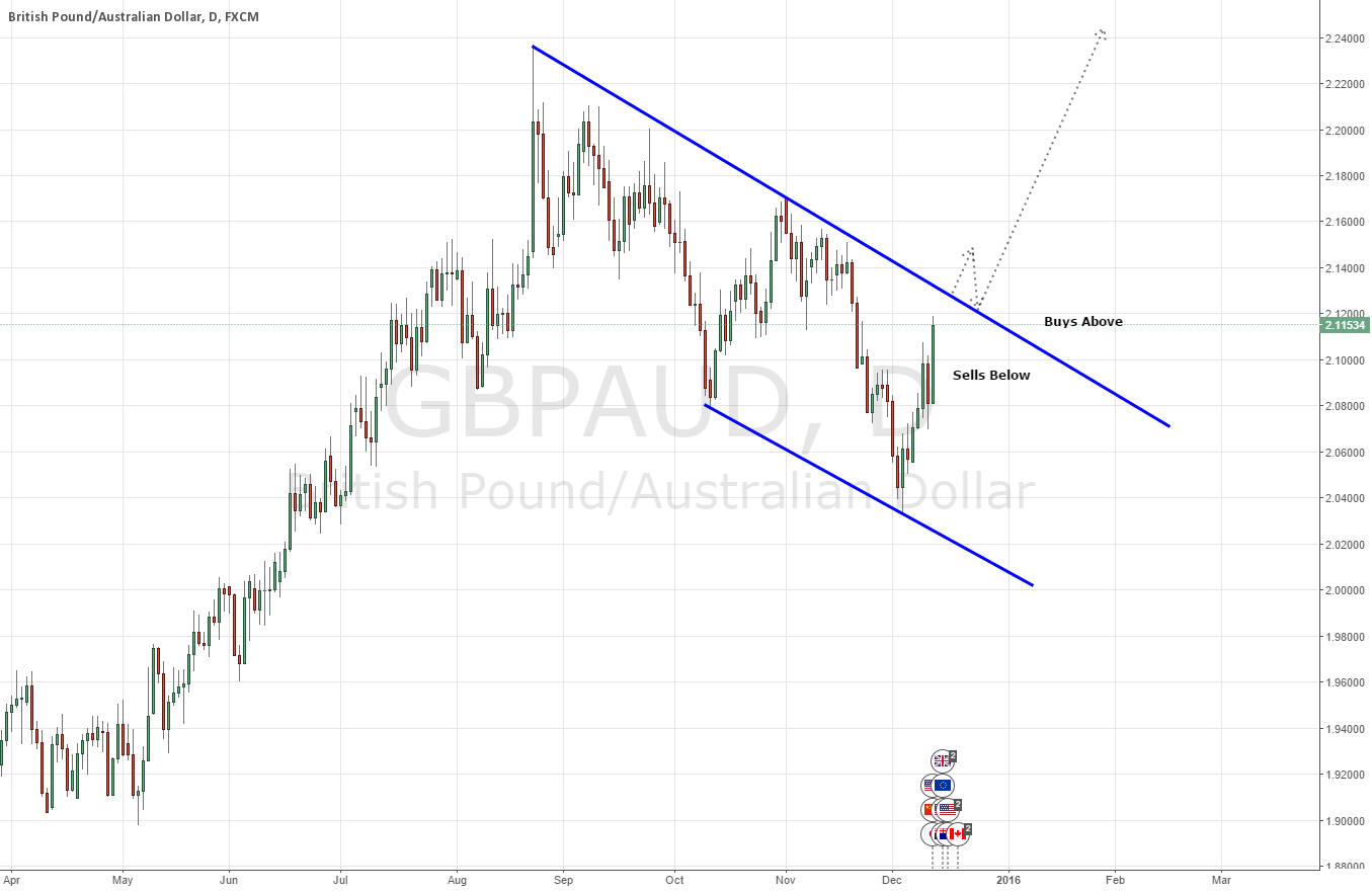 GBPAUD - Potential Long Opportunity on Daily Bullish Flag