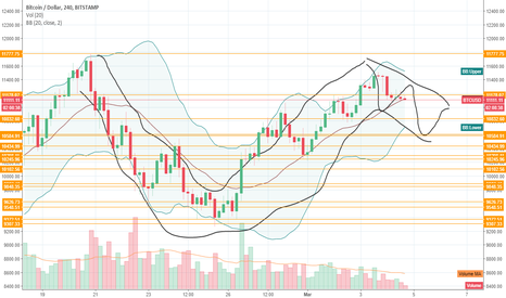 BTCUSD: Rudimentary cup and handle with low volume leading down?