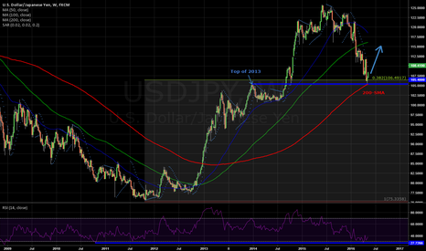 USDJPY: Rebond at key support