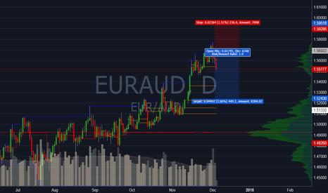 EURAUD: EURAUD Short