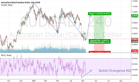 AUDCAD: Double Bottom on 4H Chart Plus Measured Moves .. A Possible Buy