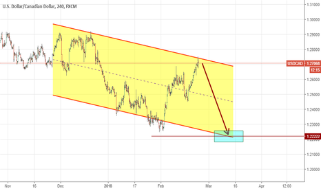 USDCAD: Can you earn selling USDCAD pair? I hope so. Nice channel, no?