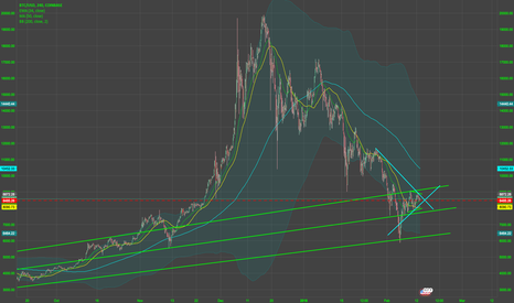 BTCUSD: BTC inflection point is now
