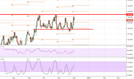 EURJPY: SELL to 132
