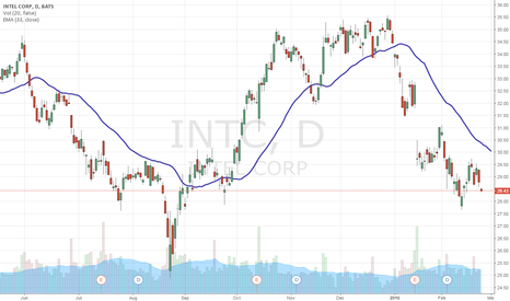 INTC: Dogs of the DOW - One Year Entrance – INTC