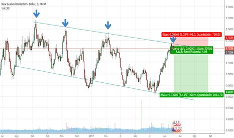 NZDUSD: NZDUSD - Possivel tendencia de baixa