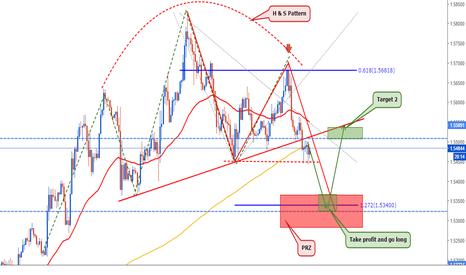 EURAUD: EURAUD: Follow the market