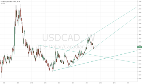 USDCAD: USDCAD trend channels and breakout pattern