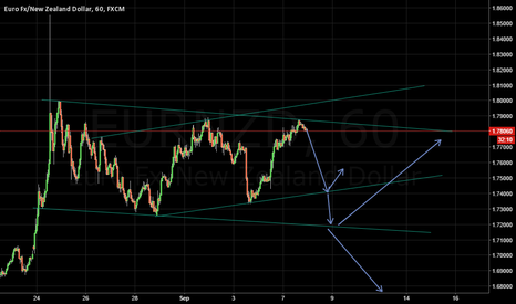 EURNZD: EURNZD - main and sub channel