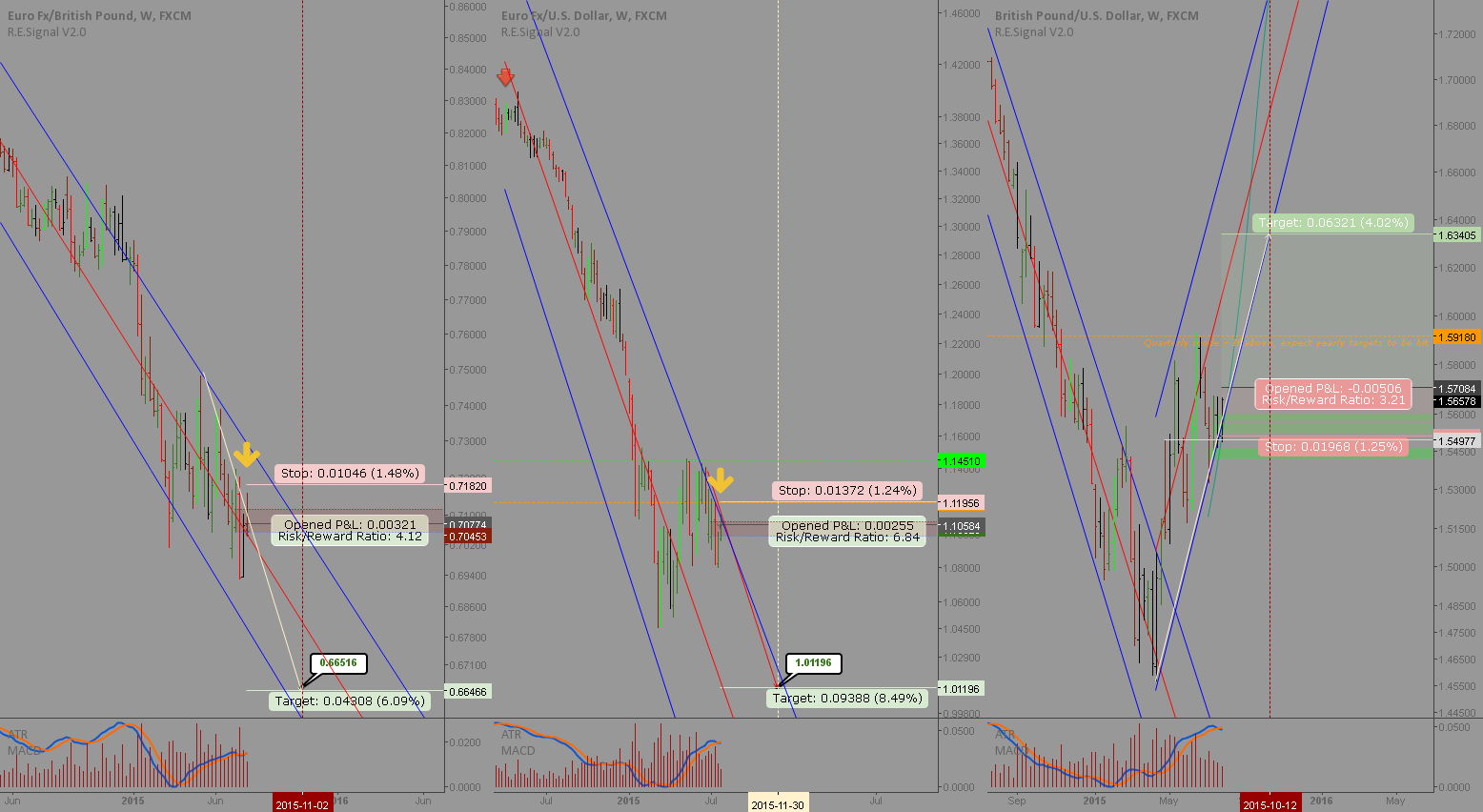 EURGBP pair trade: Great opportunity / Invalid, see related idea