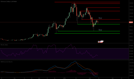 ETHUSD: Ethereum USD analysis and buy spots