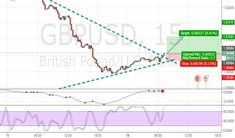 GBPUSD: Triangle Breakout