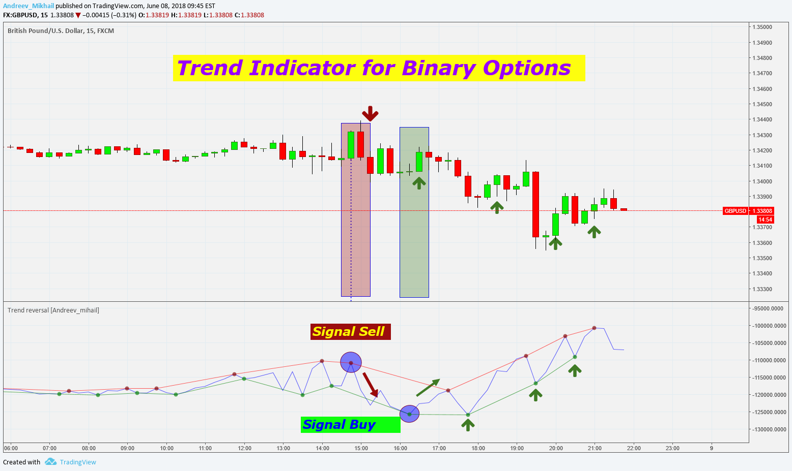 Cara Trading Binary Options - Artikel Forex