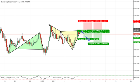 EURJPY: EURJPY Bearish Cypher