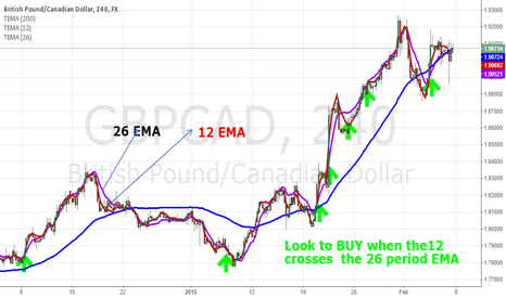 GBPCAD: MY The 3 Step EMA Strategy for Forex Trends