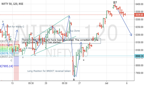 NIFTY: NIFTY: B Wave completed ? Market moving down in 5 wave formation