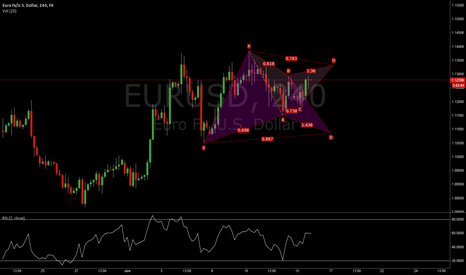 EURUSD: Bullish/Bearish Gartley Pincer