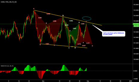 EURJPY: EURJPY - Possible patterns (Cypher - bat and butterfly)