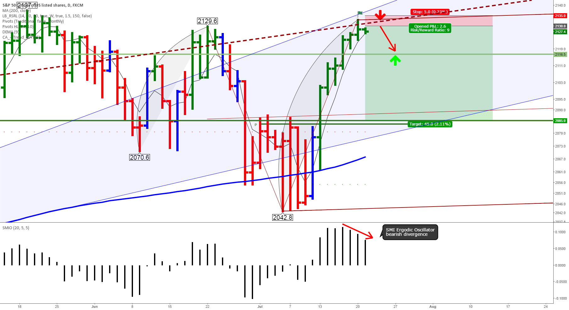 Short S&P500 Tuesday/Wednesday. Waiting for a higher short entry