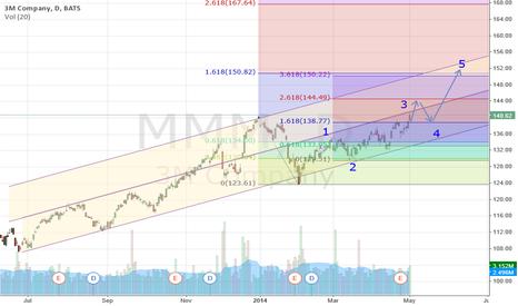 MMM: Long Position Break out 140,43