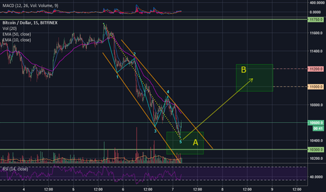 BTCUSD: We may have reached my target 1 already -$11,000-11,200 next
