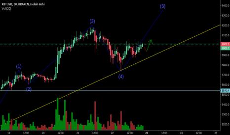 XBTUSD: BTC/USD Long
