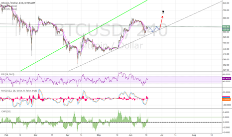 BTCUSD: Tripple top then couple of weeks of sideways below $610