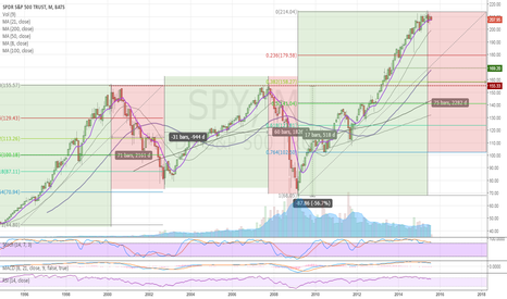 SPY: SPY Monthly Chart