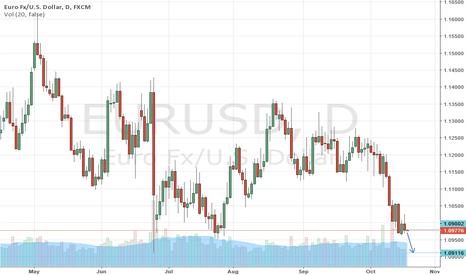 EURUSD: EURUSD, Short below 1.0980
