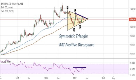 3MINDIA: [ Bullish ]......Symmetric Triangle with Positive RSI Divergance