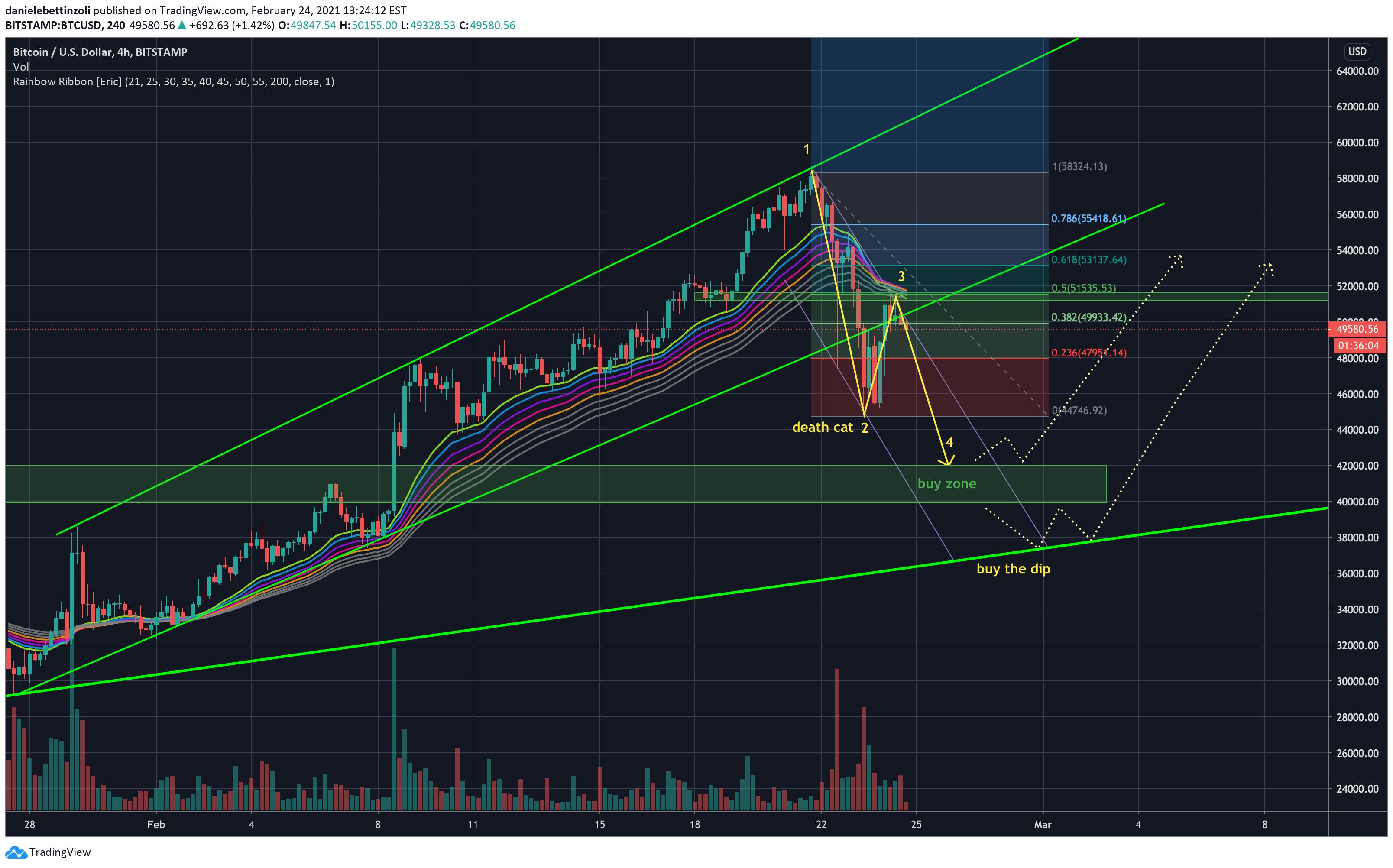 Btc usd tradingview