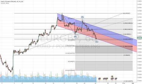 EURGBP: Long for EUR/GBP