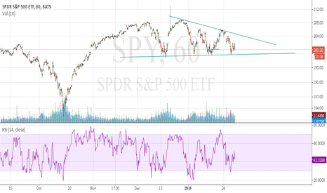 SPY: SPY, are you waiting for breakout from descending triangle? I am
