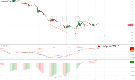 CL1!: Does Oil lead the move on EU?