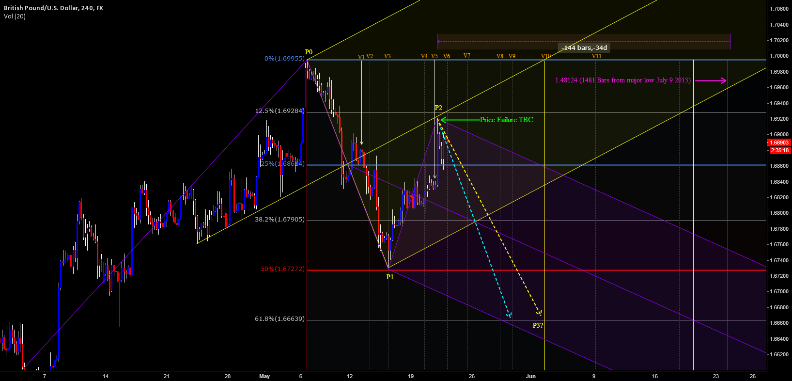 GBPUSD - Good Symmetry Update 2