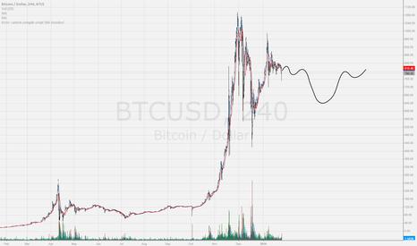 "BTCUSD: ""History repeats itself"""