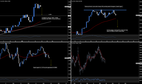 EURUSD: EUR.USD - Price Expected To Test 1.2050