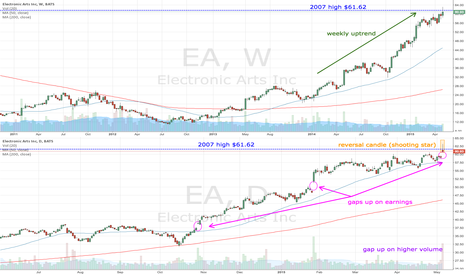 EA: EA finding resistance at 2007 high