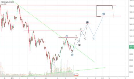 BTCUSD: BTC/USD 2 mounts graphic